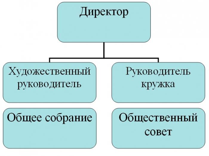 Структура организации культуры